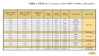 طرح تفصیلی تهران - دانلود رایگان - طرح تفضیلی تهران